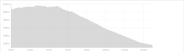 Day 3 Elevation Profile